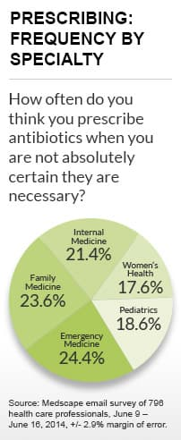 Doctors prescribe antibiotics