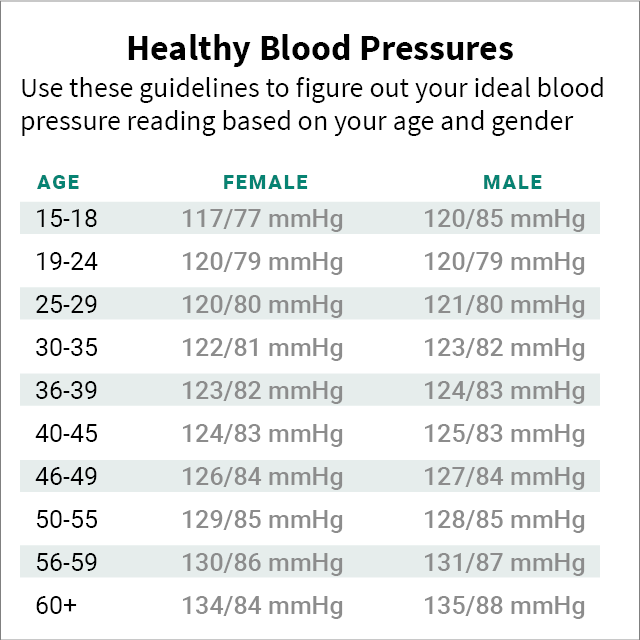 how to tell what your blood pressure means