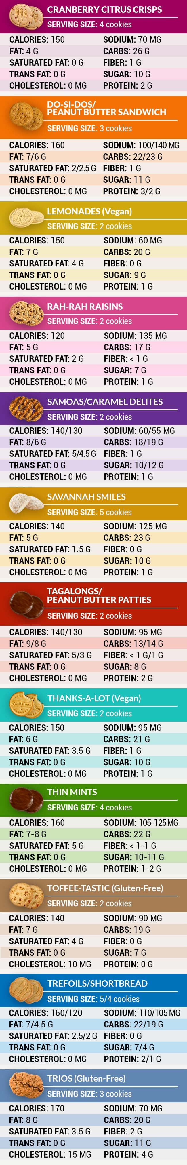 girl scout cookie nutrition chart