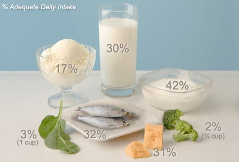 Good Sources Of Calcium