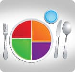 USDA healthy plate