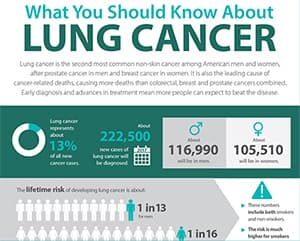 Lung Infographic