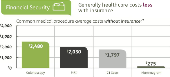 Financial Security graph.  Generally healthcare costs less with insurance.  Common medical procedure average costs without insurance:³ Colonoscopy $2,480; MRI $2,030; CT Scan $1,797; Mammogram $275