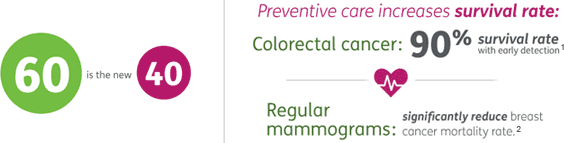 60 is the new 40. Preventive care increases survival rate: Colorectal cancer: 90% survial rate with early detection.¹; Regular mammograms: significantly reduce breast cancer mortality rate.²