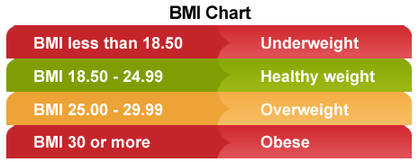 body mass index chart for adults. A BMI of 18.5 to 24.9 is