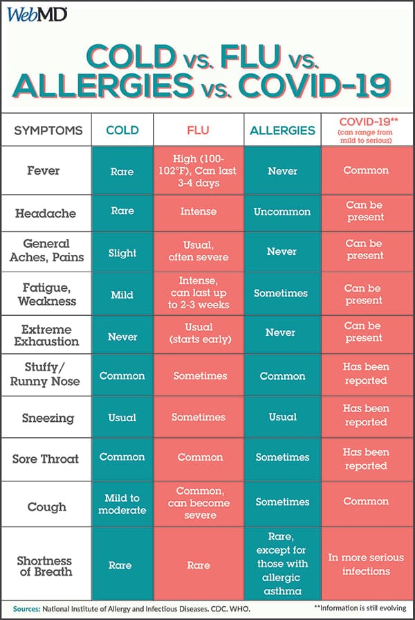 Covid-19 vs. Cold vs. Flu vs. Allergies