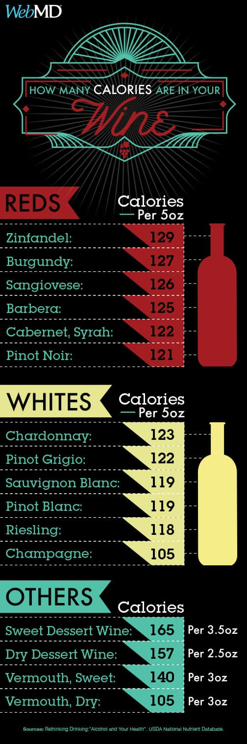 Wine calories guide graphic