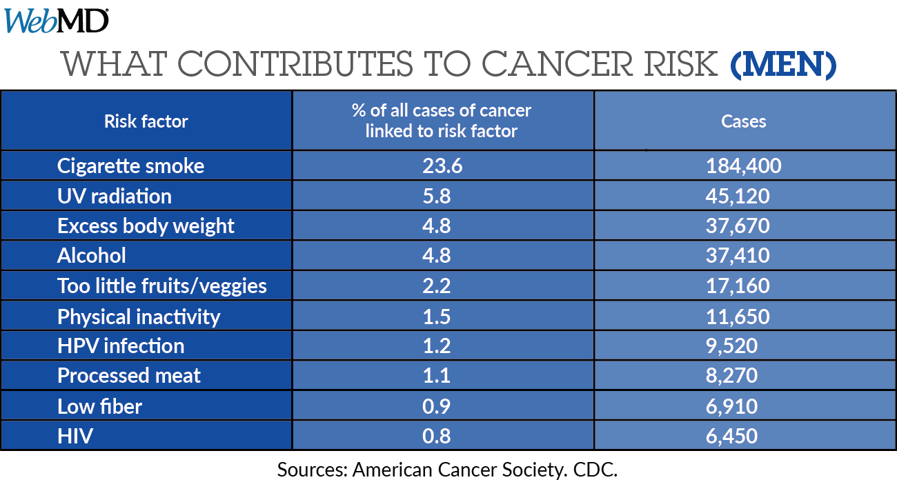 Examine: Extra Than four in 10 Cancers Preventable