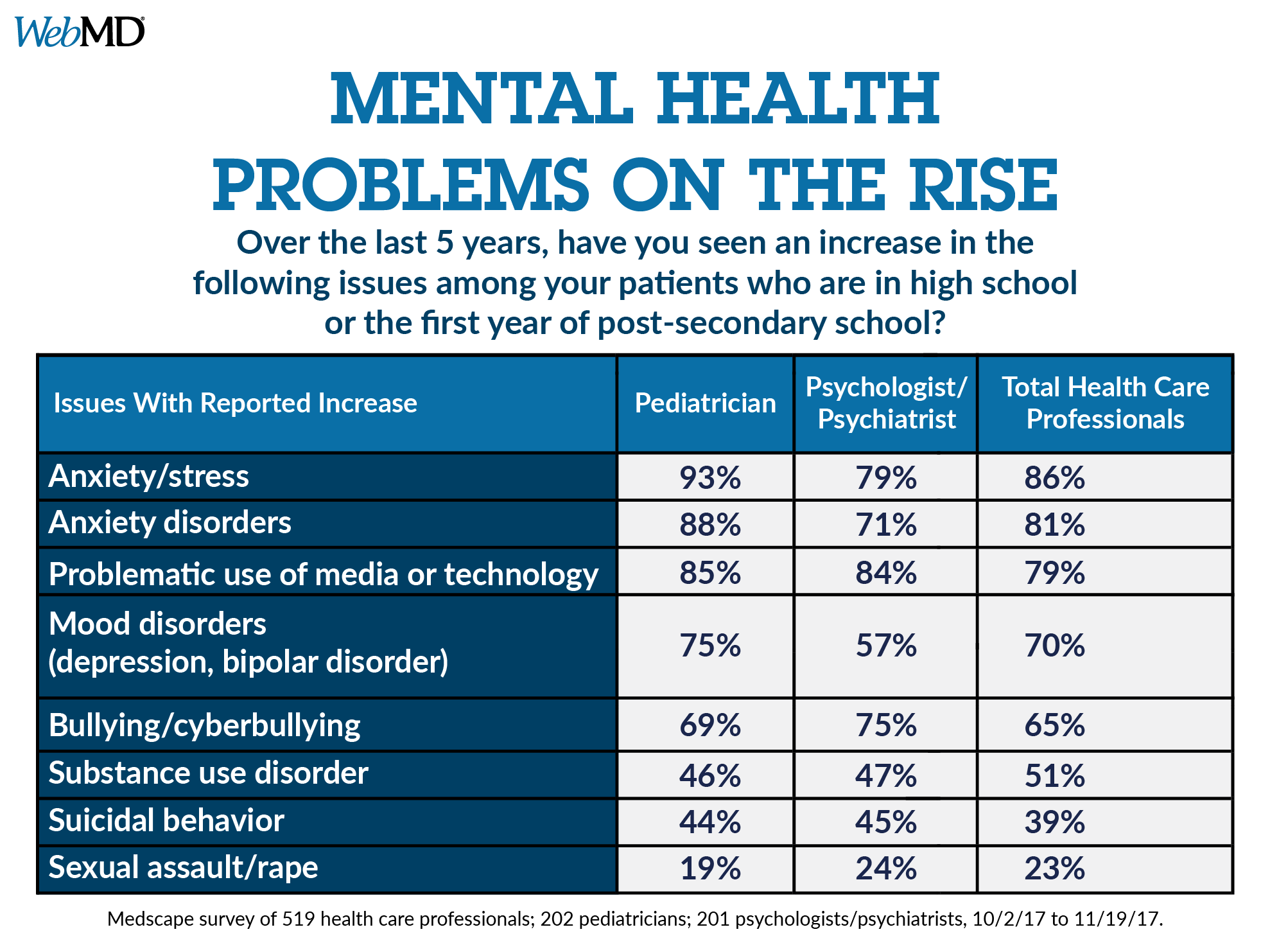Does Your Child Have Mental Disorder >> Mental Health Issues Overlooked In College Transition