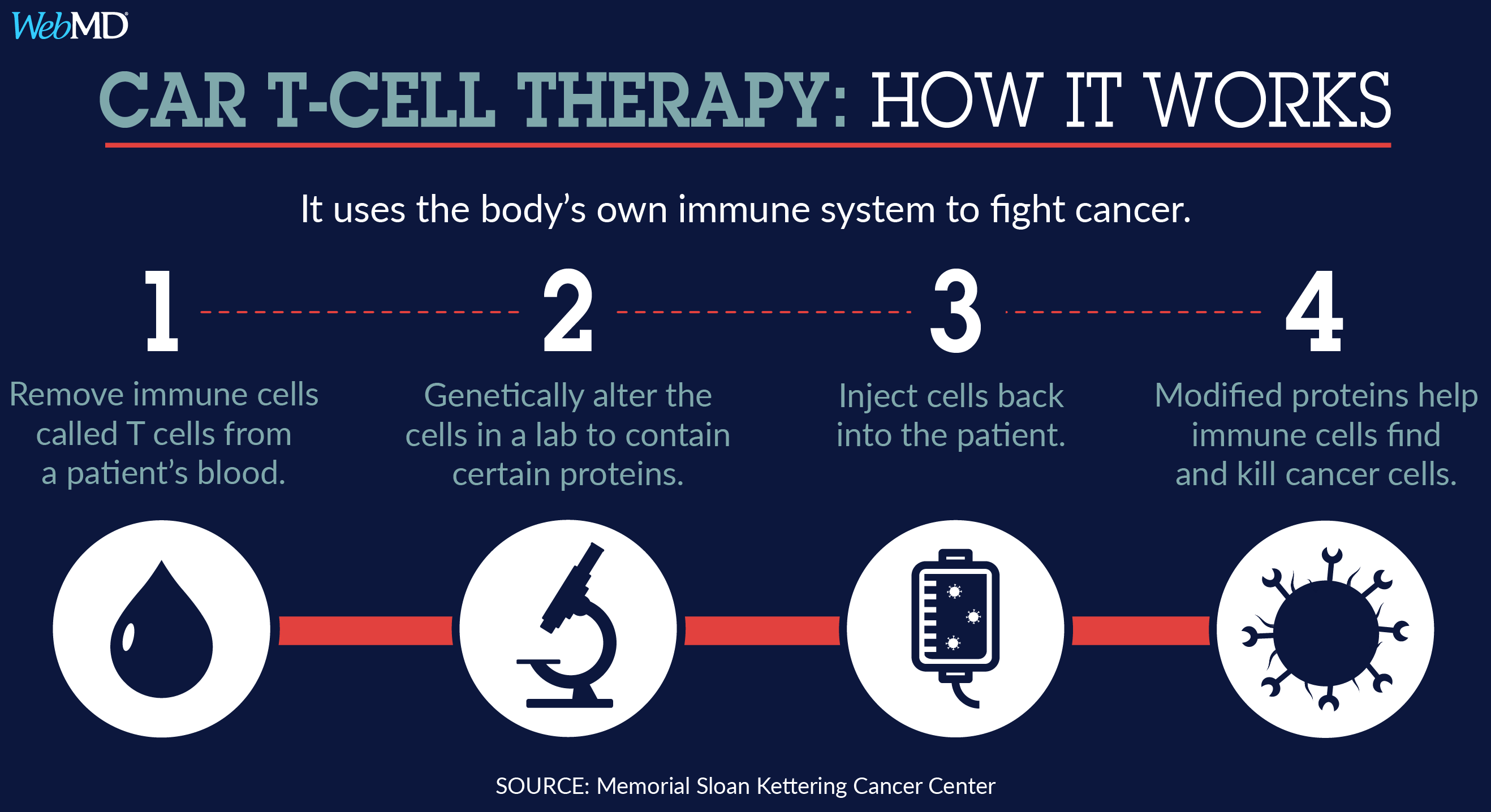 Car Cell Therapy Graphic Medicine Webmd