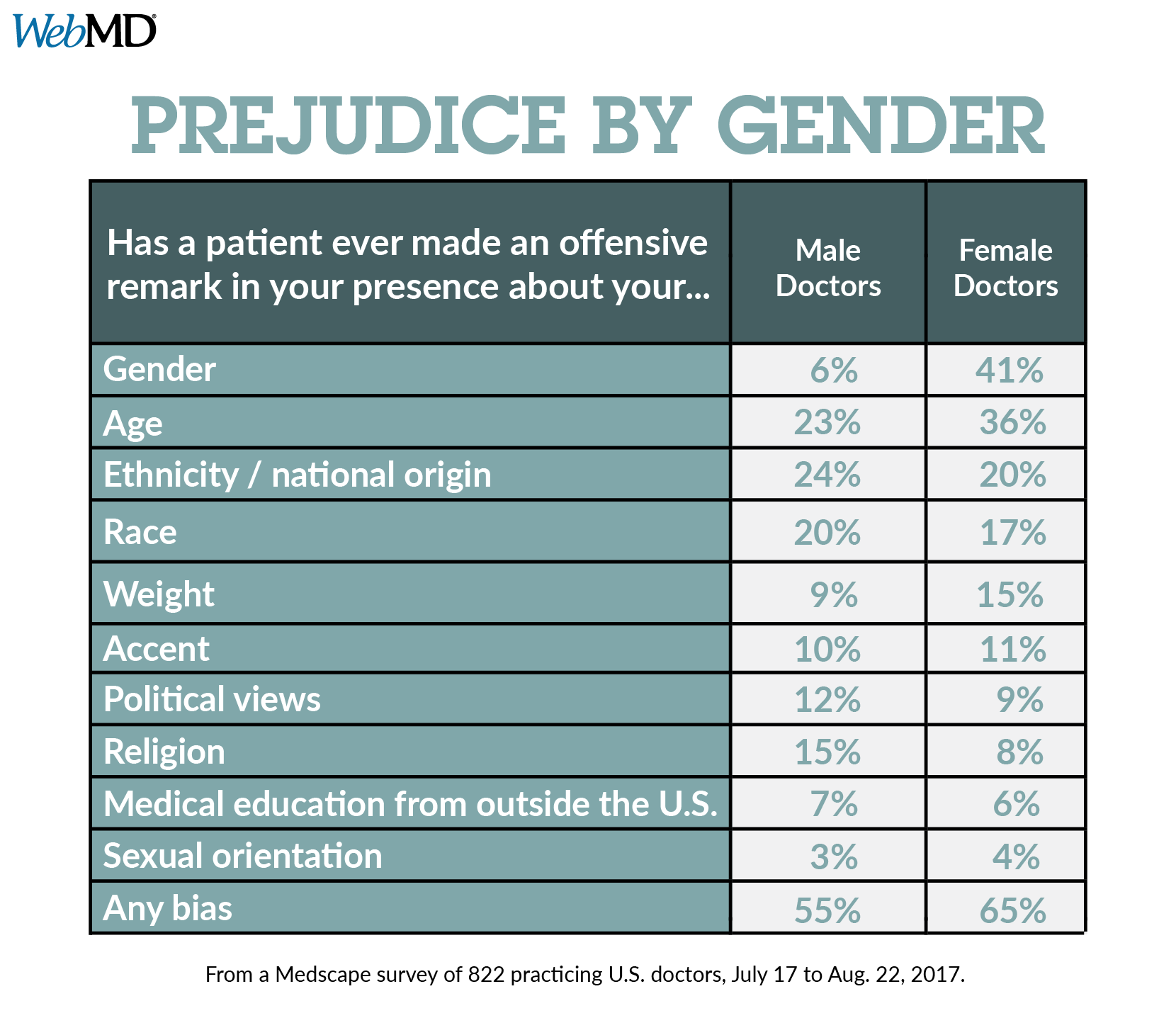 gender bias in the nursing profession Now as more men enter the profession, american sentinel university says  dr kowal believes the main barrier from men pursuing a career in nursing is gender.