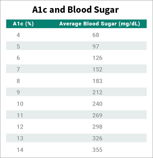HbA1c (Hemoglobin A1c): A1c Chart, Test, Levels, & Normal Range
