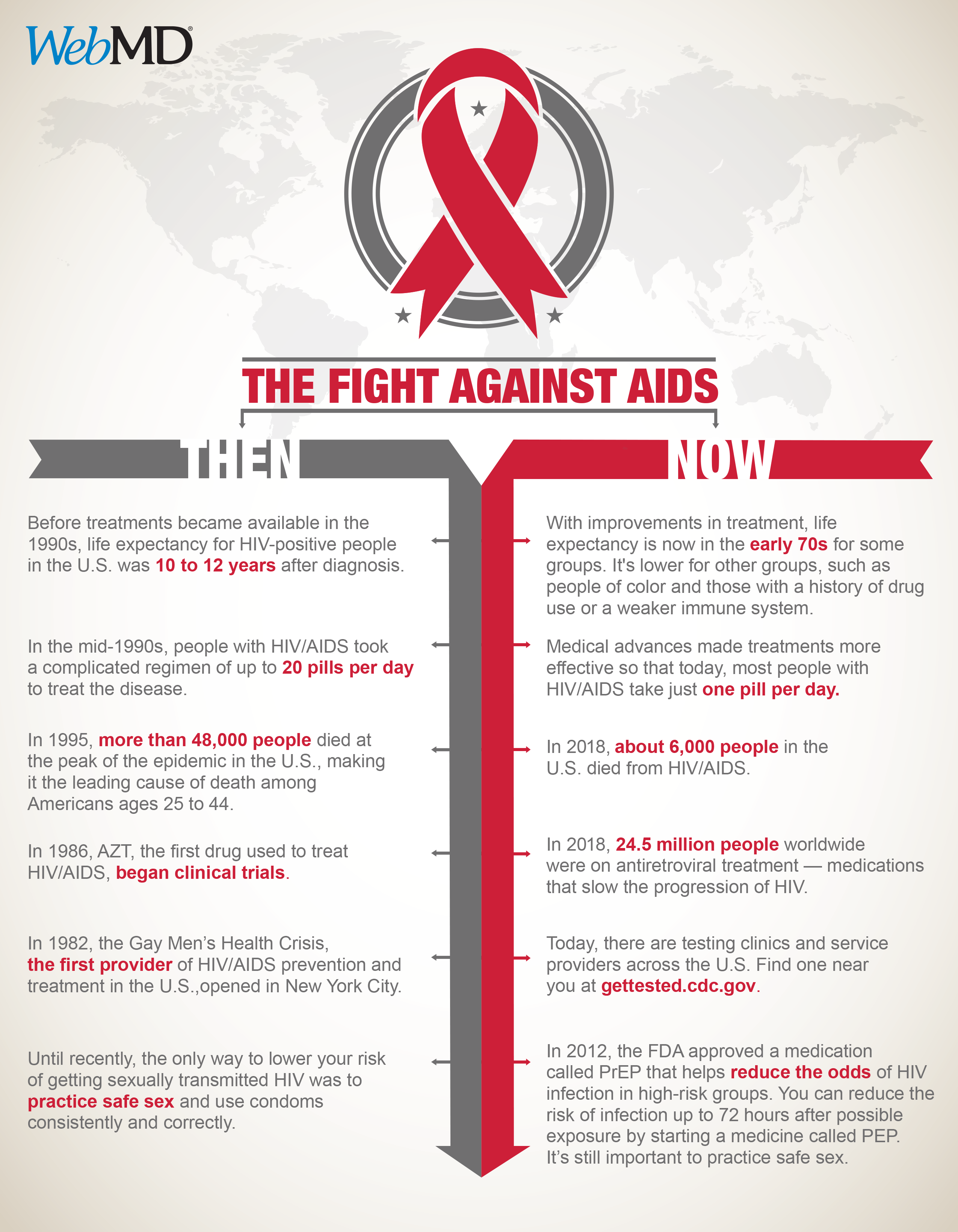 aids day infographic 2020