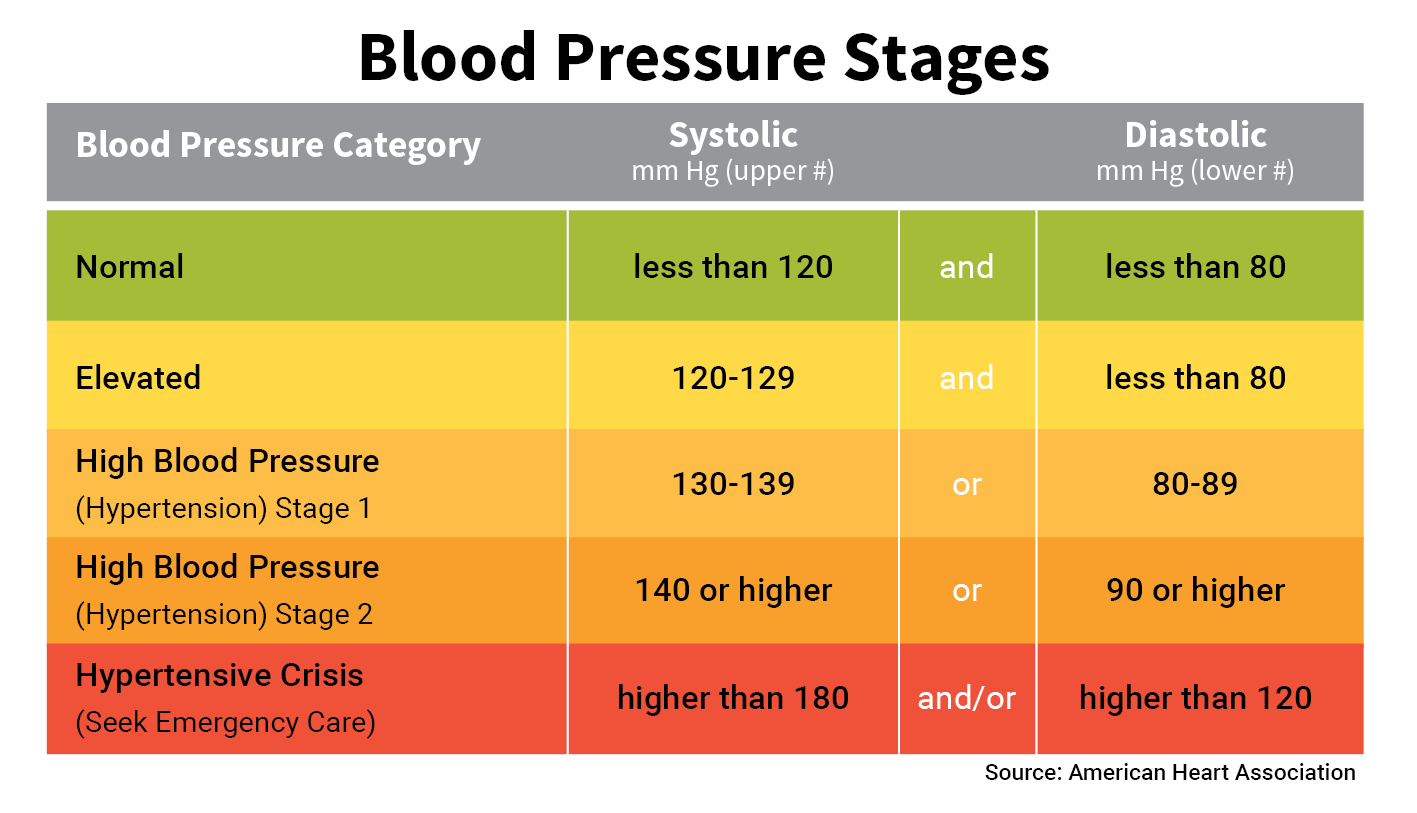 normal to abnormal blood pressure ranges