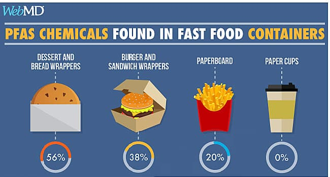 Fast Food Packaging Problems