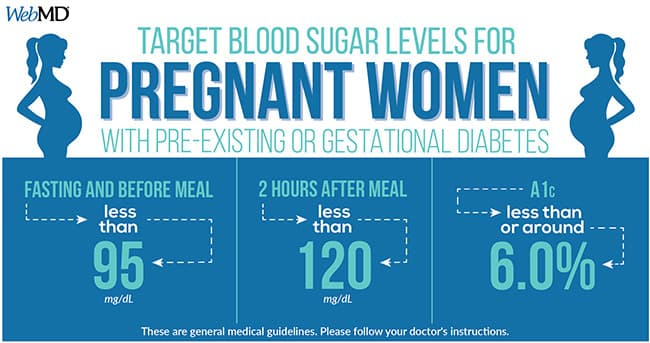 target blood sugar levels pregnant women graphic