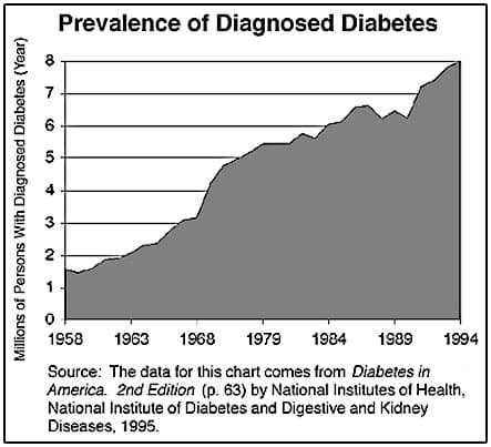 Prevalence of Diagnosed Diabetes