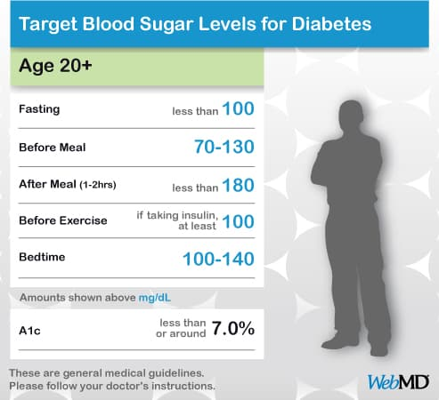 Chart Normal Blood Sugar Level S
