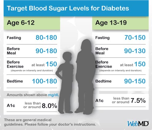 Chart Normal Blood Sugar Level Kids