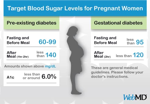 Normal Blood sugar levels Count | Normal Blood Sugar Levels Pregnancy Uk
