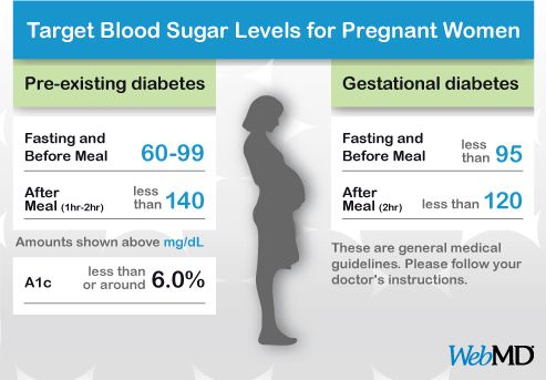 Chart Normal Blood Sugar Level Pregrant Women