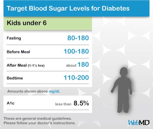 normal sugar levels chart