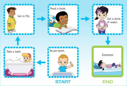 illustration of child'd bedtime actiomn chart