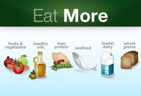 Chart For Eating More