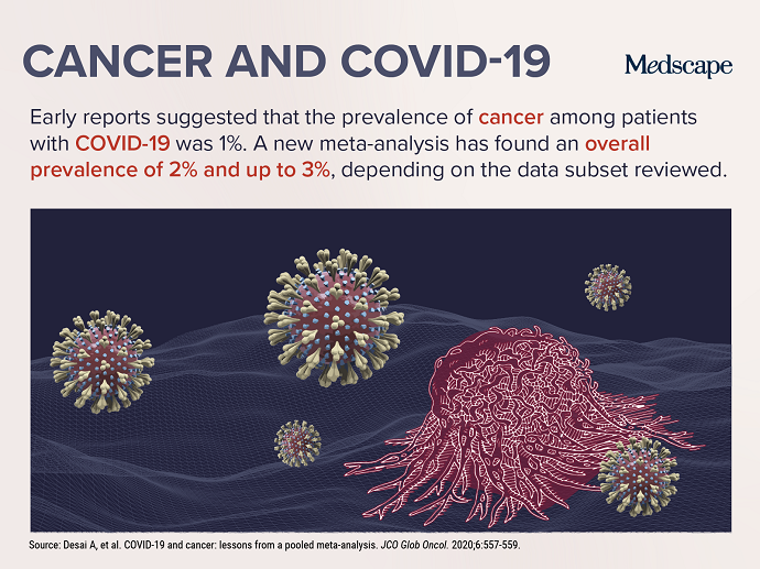 928144-Figure1-cancer-and-covid-19