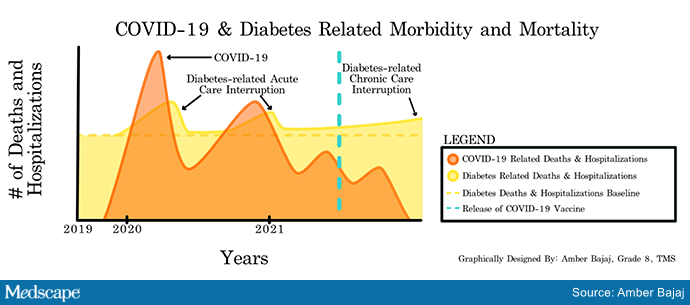 COVID-19 and diabetes chart