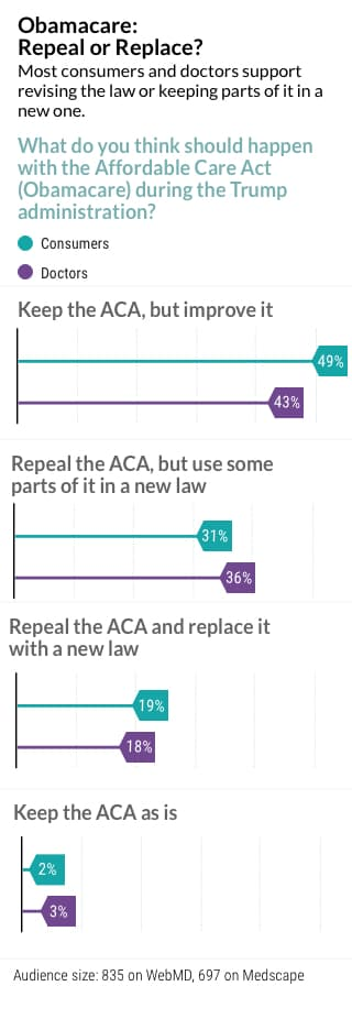 Obamacare survey - repeal or replace