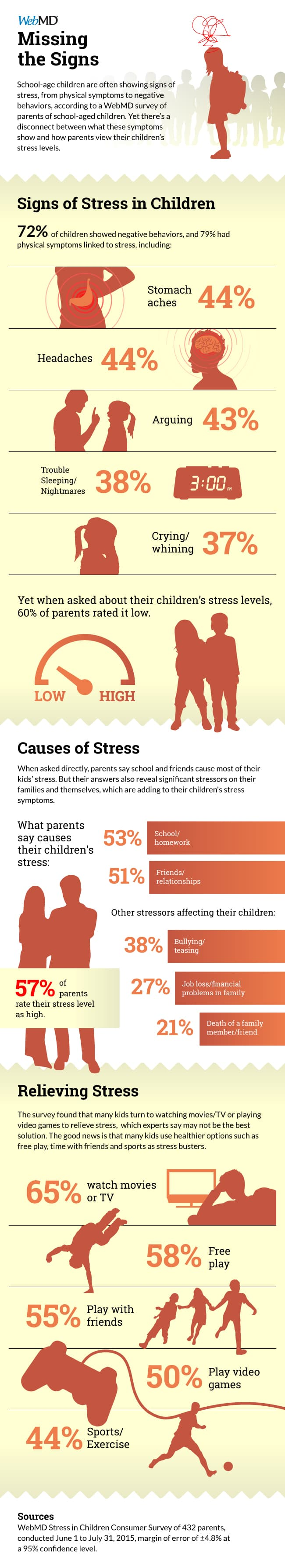 Kids and Stress