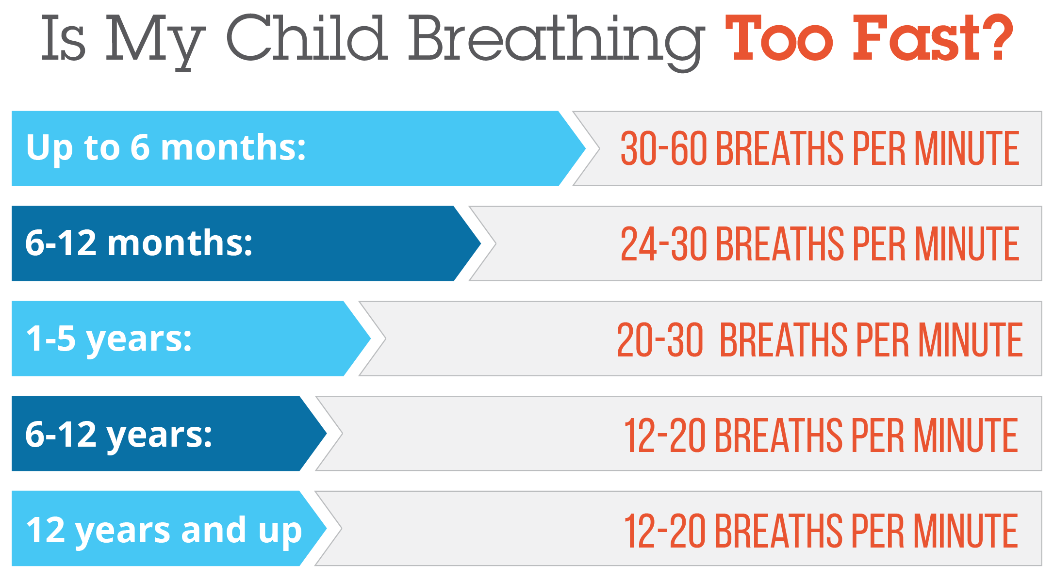 Normal respiratory rates for children is your child breathing too chart nvjuhfo Images