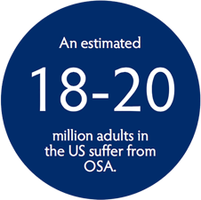 an estimated 18-20 million adults in the us suffer from osa