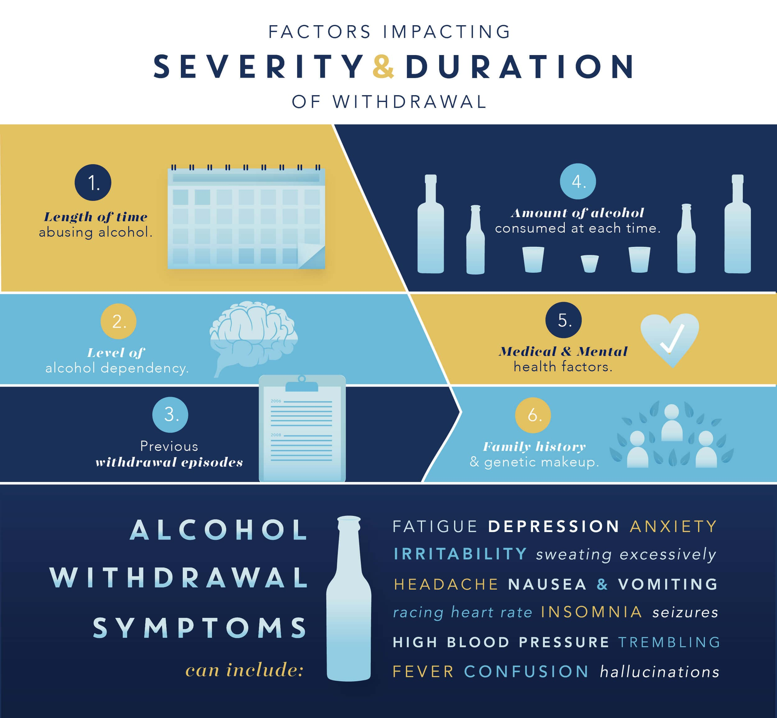 Factors impacting severity and duration of withdrawal. One, Length of time abusing alcohol. Two, level of alcohol dependency. Three, previous withdrawal dependency. Four, amount of alcohol consumed each time. Five, medical and mental health facors. Six, family history and genetic makeup. Alcohol withdrawal symptoms can include fatigue, depression, anxiety, irritability, sweating excessively, headache, nausea and vomiting, racing heart rate, insomnia, seizure, high blood pressure, trembling, fever, confusion, hallucinations.