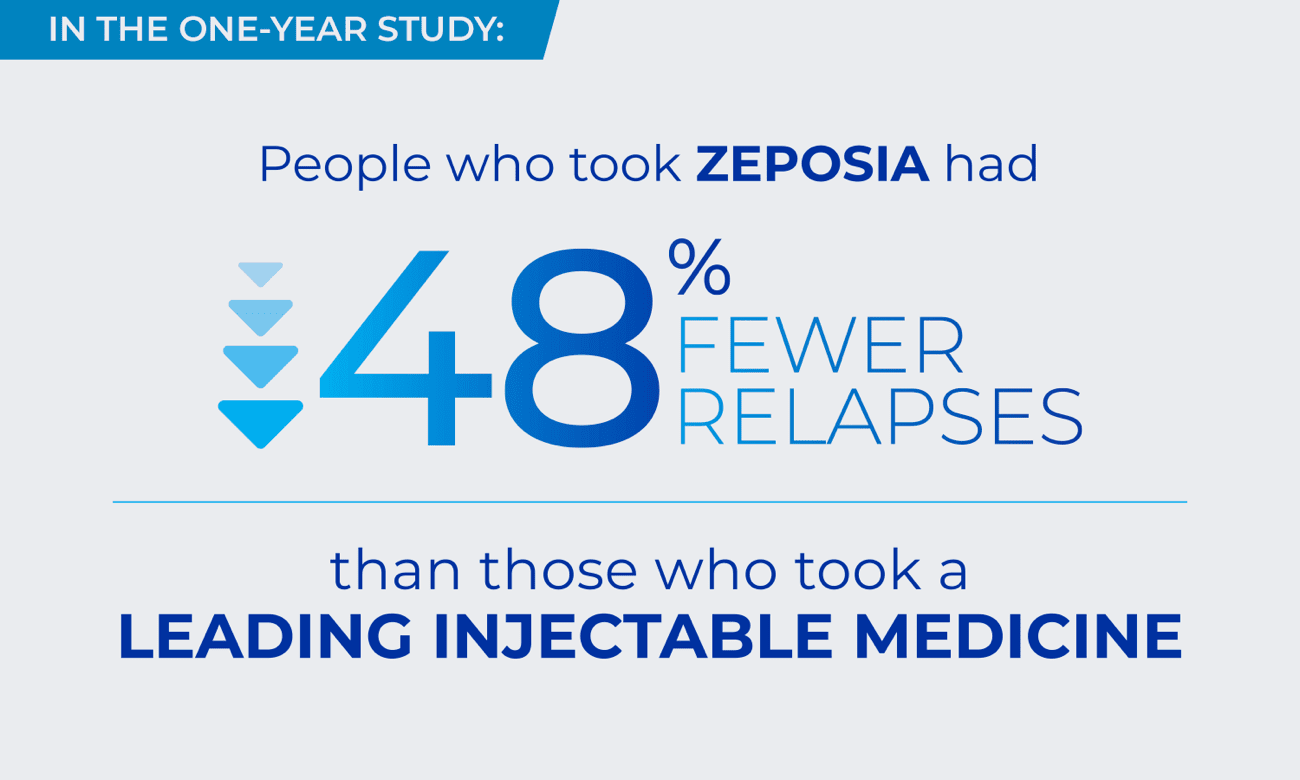 In a one-year study: 48% fewer relapses with ZEPOSIA vs a leading injectable medicine