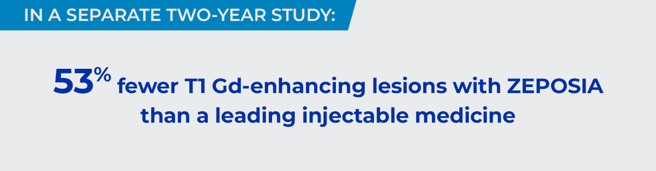 In a seperate two-year study: 53% fewer T1 Gd-enhancing lesions with ZEPOSIA than a leading injectable medicine