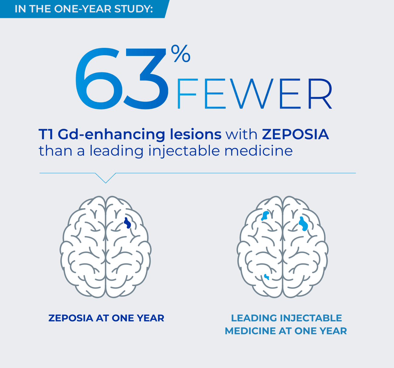 In a one-year study: 63% fewer T1 Gd-enhancing lesions with ZEPOSIA than a leading injectable medicine