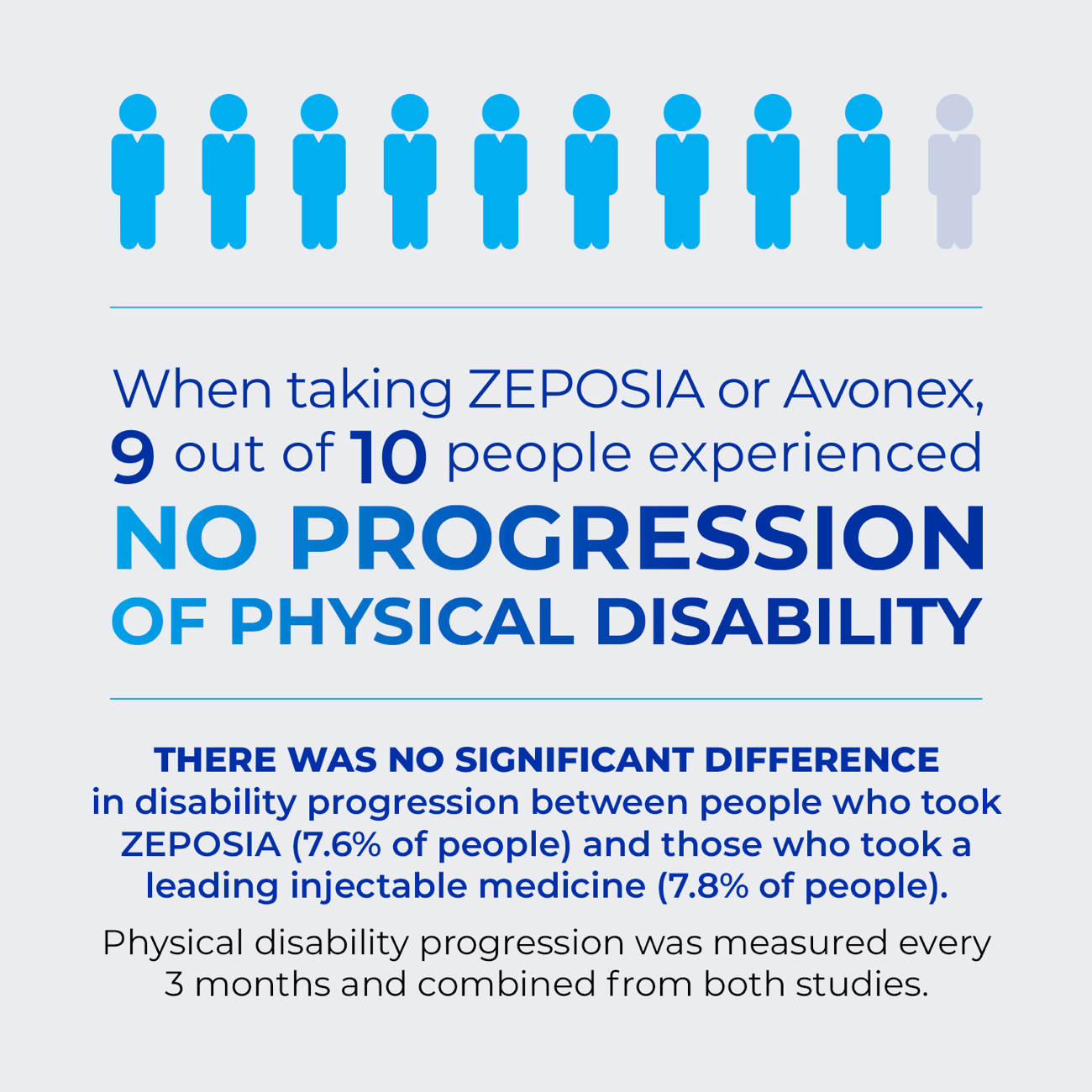 When taking ZEPOSIA or Avonex* 9 out of 10 people experienced no progression of physical disability.