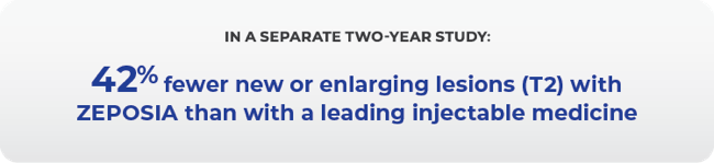 In a seperate two-year study: 42% fewer new or enlarging lesions (T2) with ZEPOSIA than with a leading injectable medicine