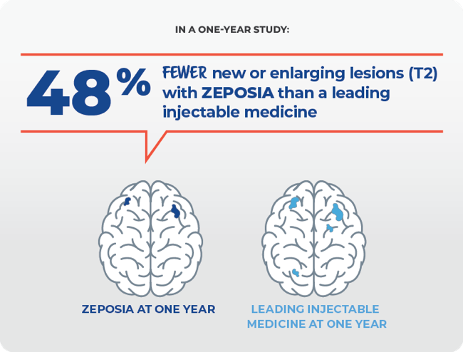 In a one-year study: 48% fewer new or enlargin lesions (T2) with ZEPOSIA than a leading injectable medicine