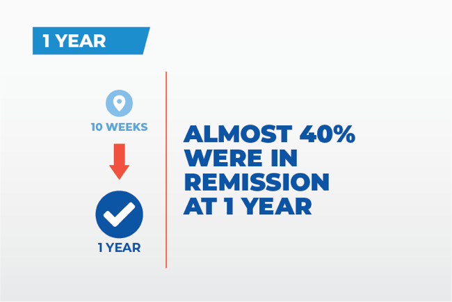 almost 40% were in remission at 1 year