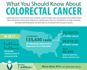 Colorectal Infographic