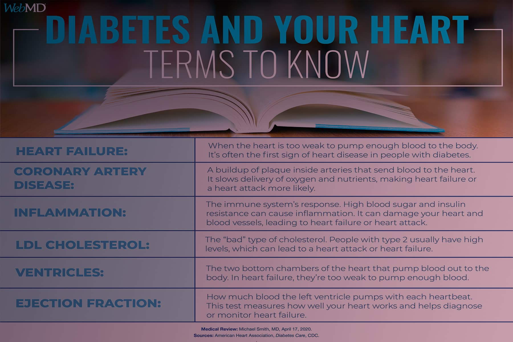 Diabetes and Heart Terms to Know