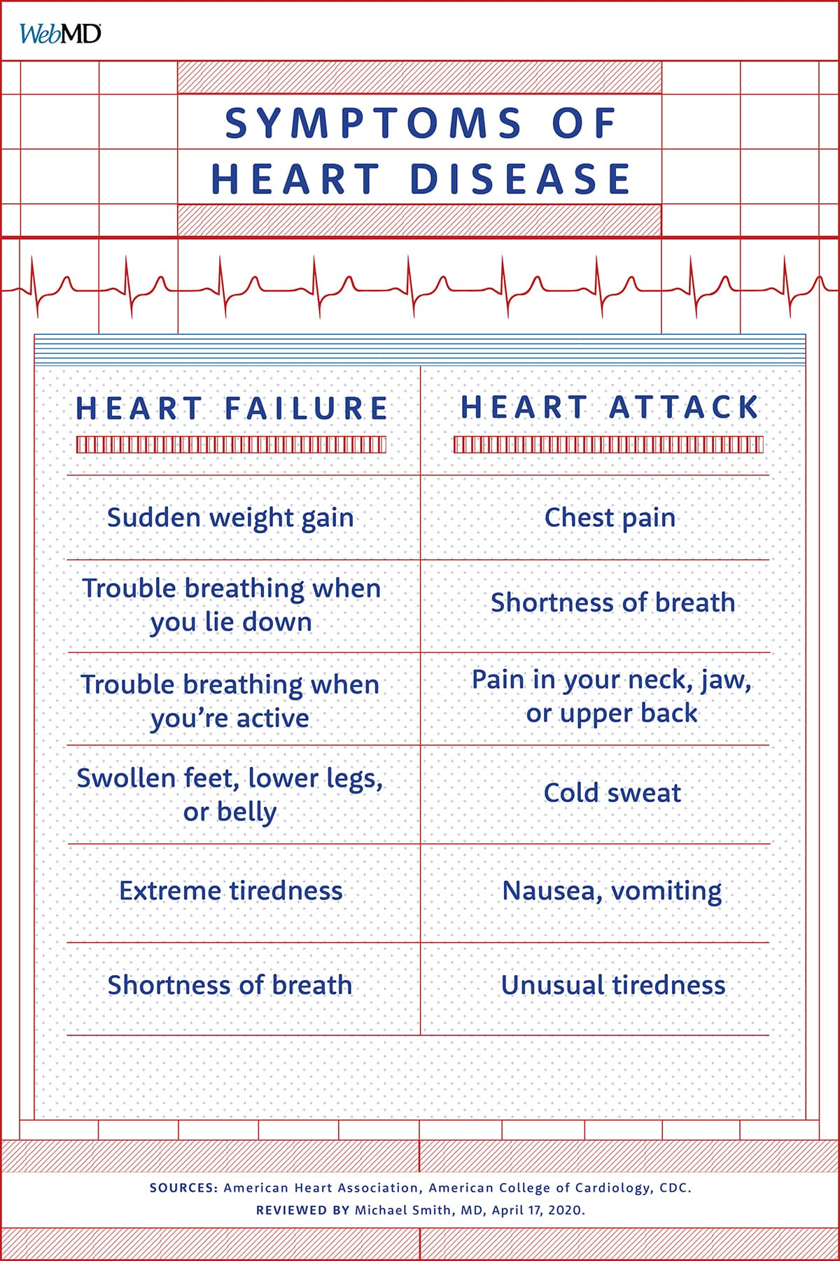 Symptoms of Heart Disease